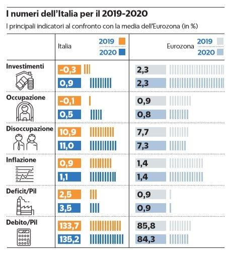 Conti pubblici, Ue: la procedura contro l'Italia per il debito è giustificata