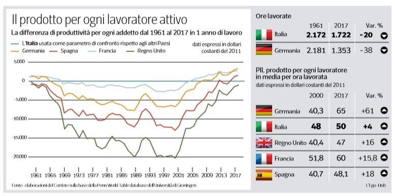 produttività italia