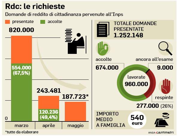 reddito di cittadinanza famiglie