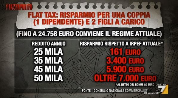 salvini flat tax carta bianca poveri - 2