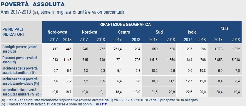 salvini sea watch istat pressione fiscale - 4