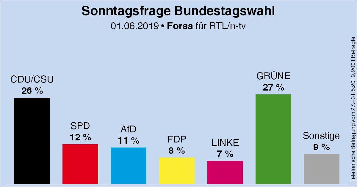 sondaggio verdi germania 1
