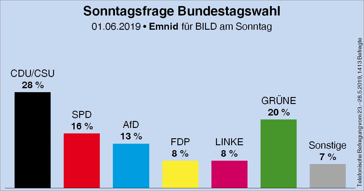 sondaggio verdi germania 2