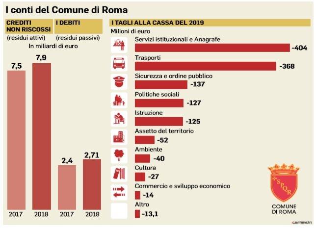 conti comune di roma