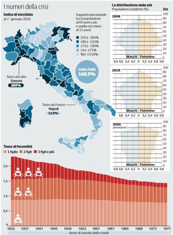 declino demografico italia 1