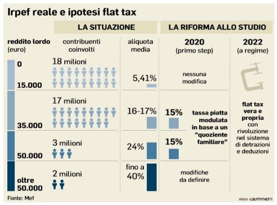 irpef tre aliquota flat tax