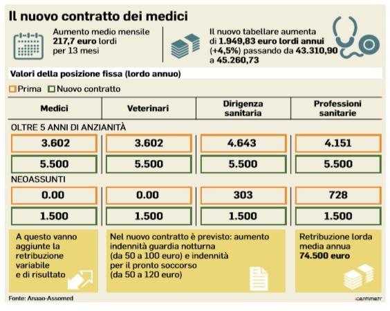 Medici, rinnovato il contratto dopo 10 anni: aumento 200 euro mensili