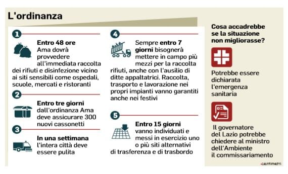 https://static.nexilia.it/nextquotidiano/2019/07/sette-giorni-per-pulire-roma.jpg