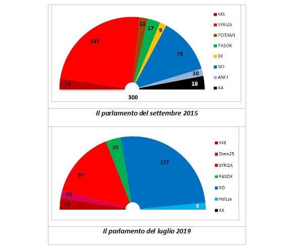 siryza opposizione risultati elezioni grecia 1