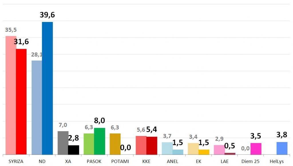 siryza opposizione risultati elezioni grecia