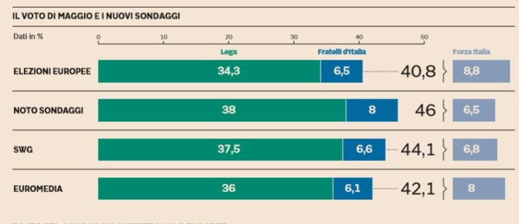 sondaggi lega fratelli d'italia