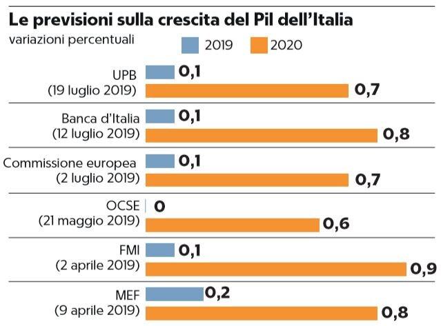 stagnazione italia