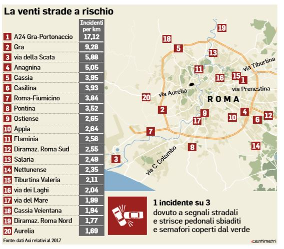 strade rischio incidente roma