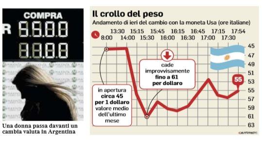 argentina peso dollaro