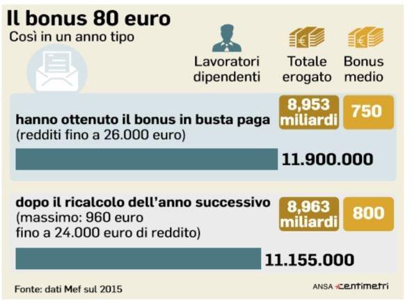 Renzi lancia raccolta firme