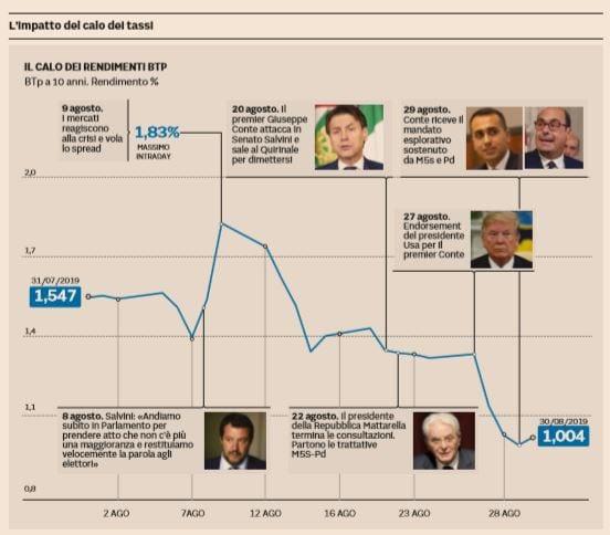 Perché con il governo giallorosso lo spread è in discesa