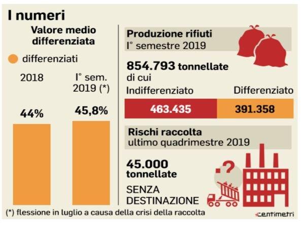 immondizia roma raccolta differenziata