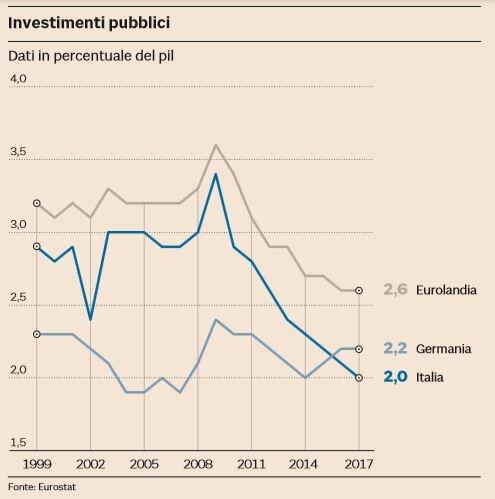 investimenti pubblici germania italia