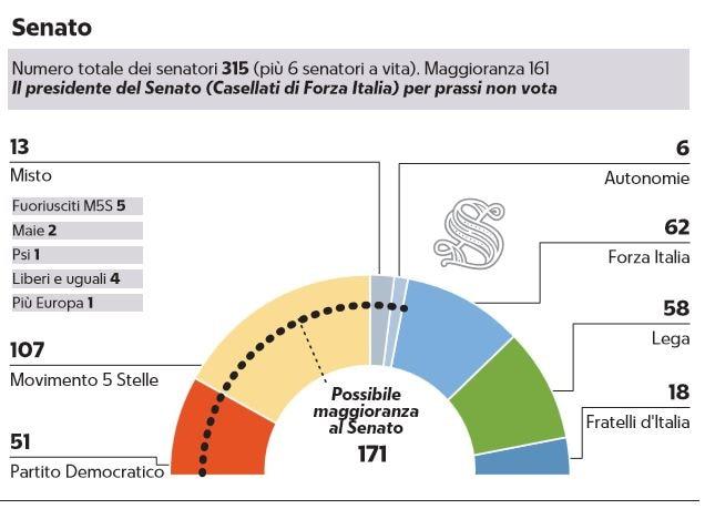 maggioranza senato governo m5s-pd