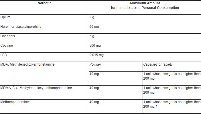 quantità minime di droga in messico (2009)