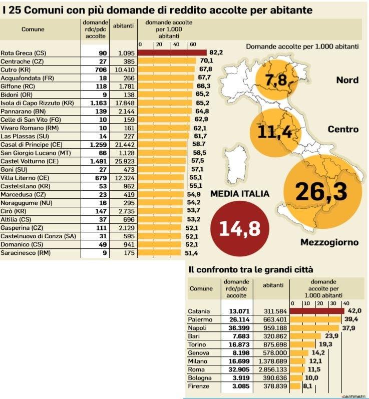 reddito di cittadinanza città