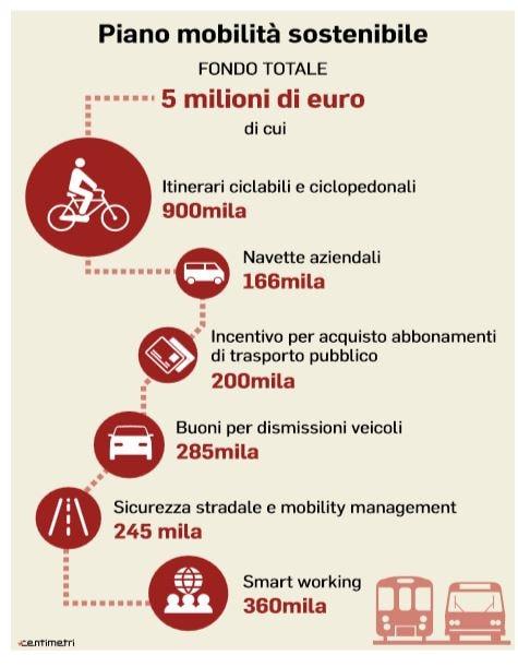 roma bonus trasporti auto