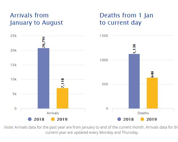 salvini migranti morti mediterraneo centrale - 2