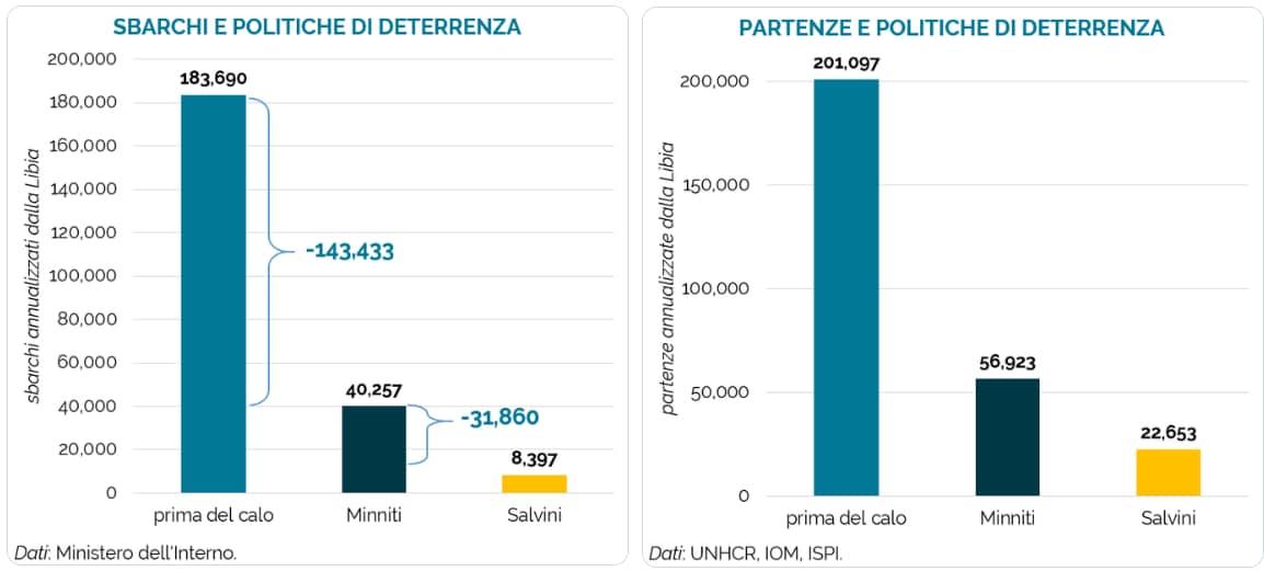 salvini migranti morti mediterraneo centrale - 6