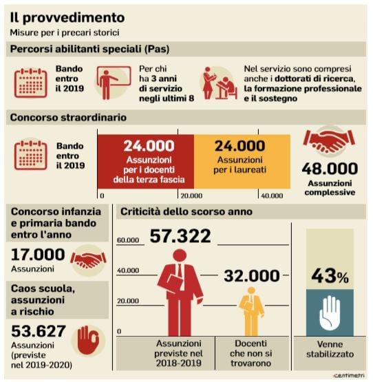 scuola decreto concorso salva precari