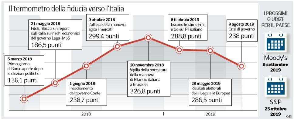 spread fiducia italia