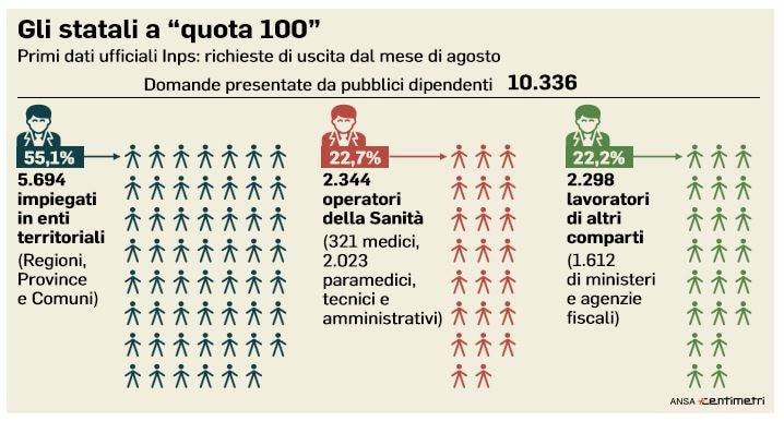 statali quota 100 insegnanti