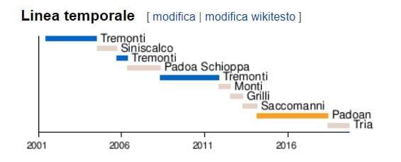 GUALTIERI MINISTRO DELL'ECONOMIA