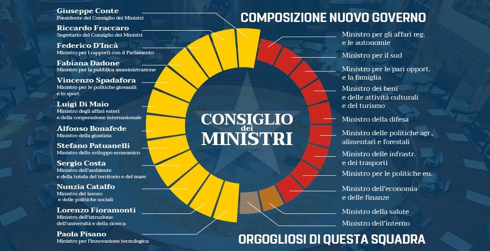 Sondaggi elettorali: Lega in testa e Pd in ascesa, Forza Italia crolla e scende al 5%