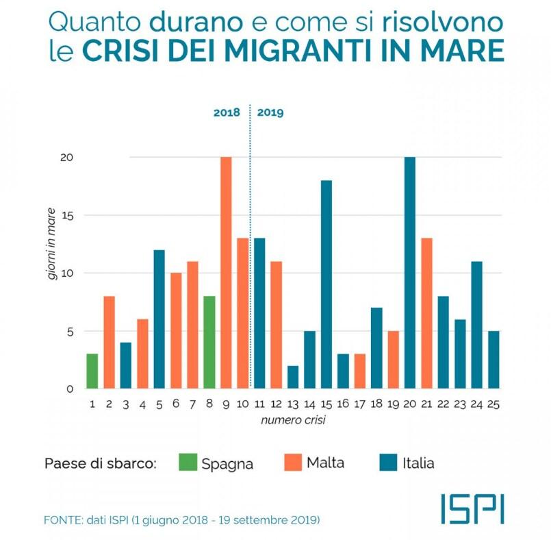 conte salvini redistribuzione migranti - 4