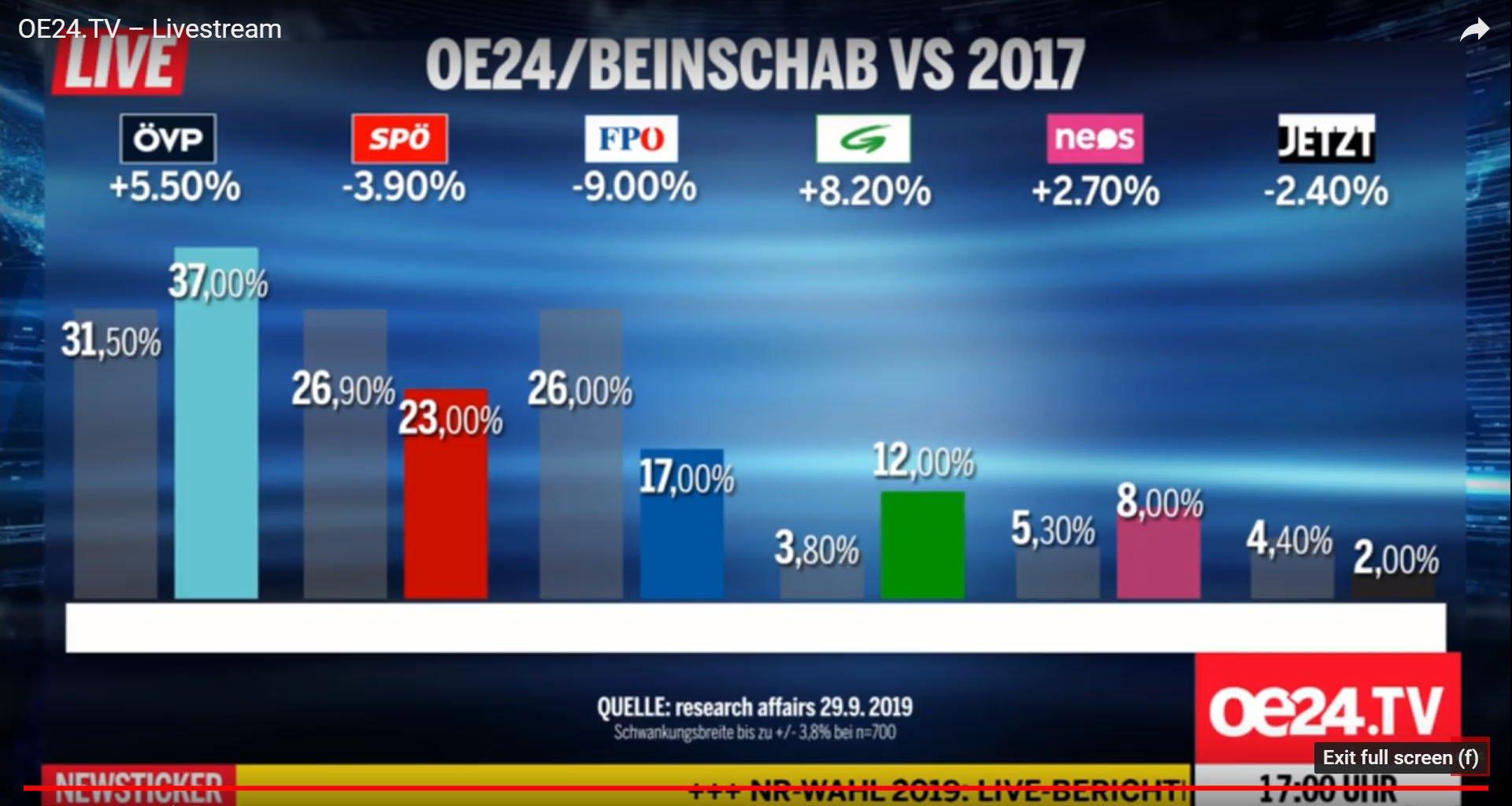 elezioni austria fpoe flop 1
