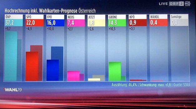 elezioni austria fpoe flop
