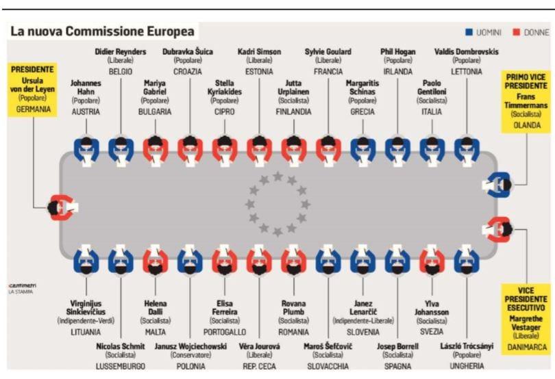 la nuova commissione europea