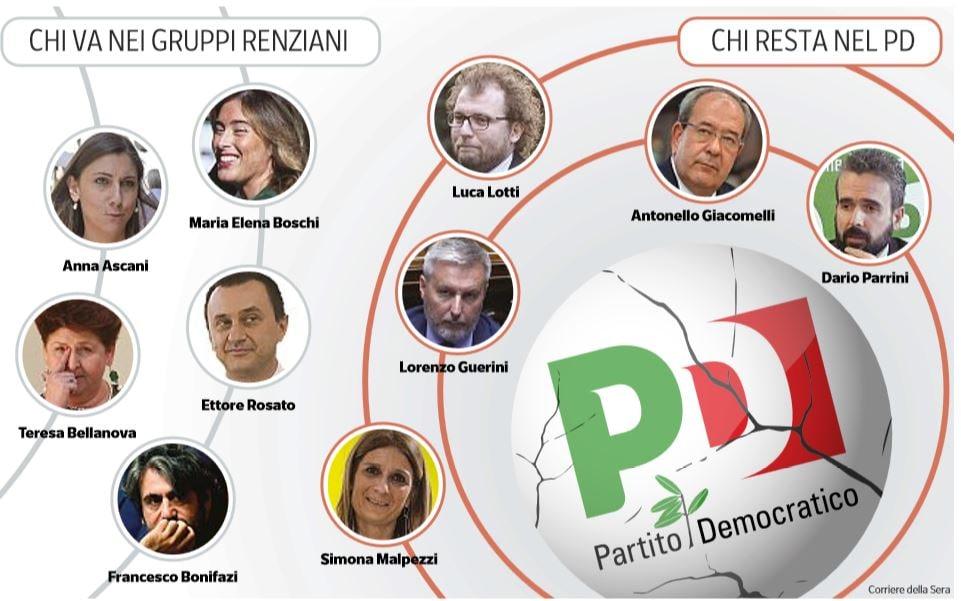 Il nuovo partito di Renzi sarà di destra o di sinistra?