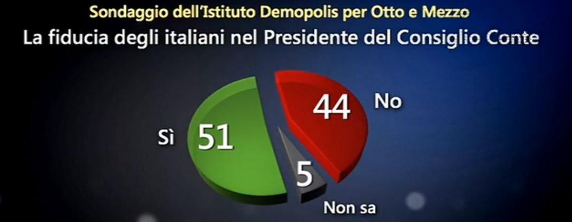 sondaggi governo conte 1