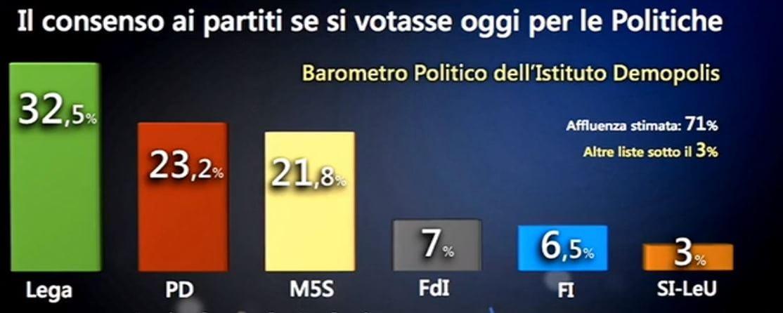 sondaggi governo conte 2