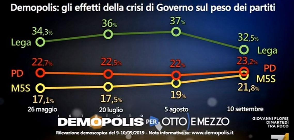 sondaggi governo conte 3
