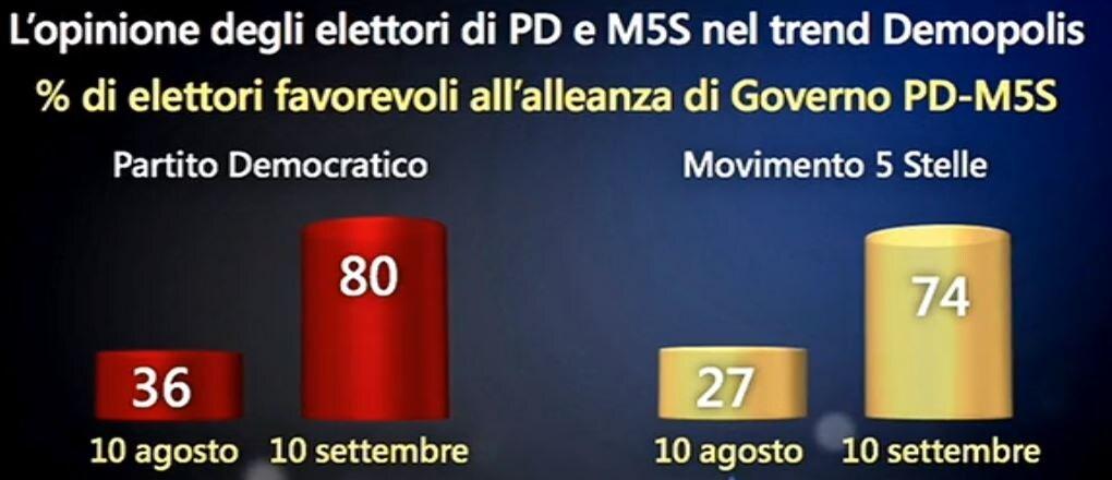 sondaggi governo conte
