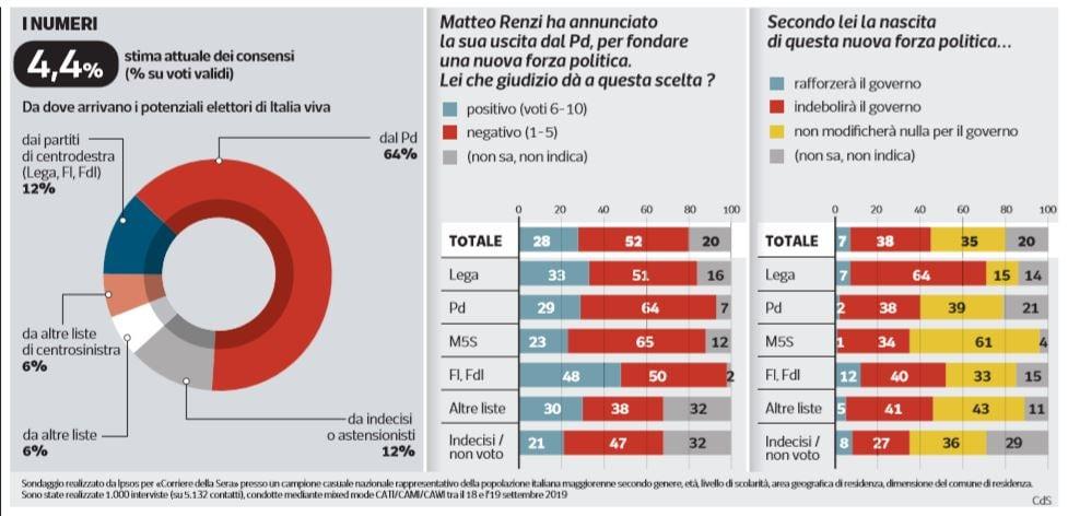 sondaggi nuovo partito di renzi italia viva
