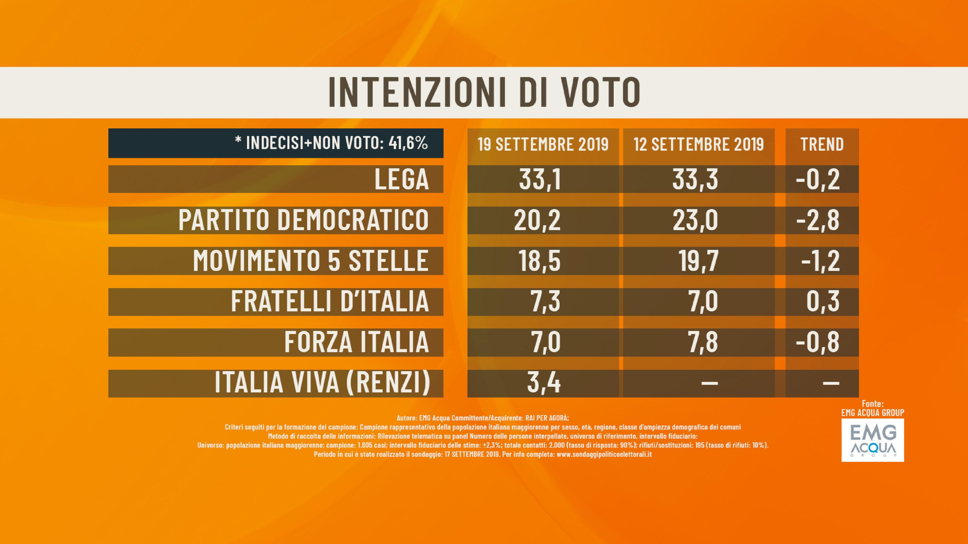 sondaggi partito di renzi italia viva