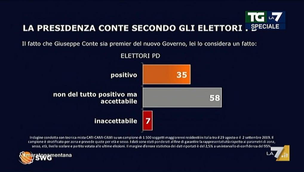 sondaggio elettori pd m5s governo conte bis 1