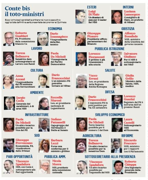 totoministri governo m5s-pd giallorosso 2