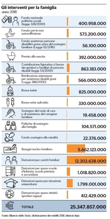 240 euro al mese per ogni figlio