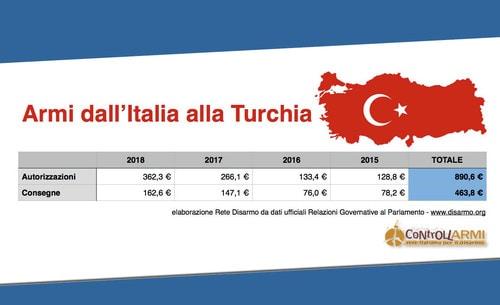 L'annuncio di Di Maio: l'Italia bloccherà l'export di armi alla Turchia