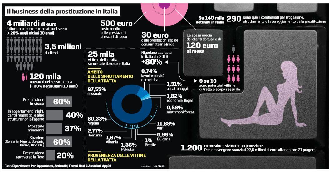 business prostituzione italia