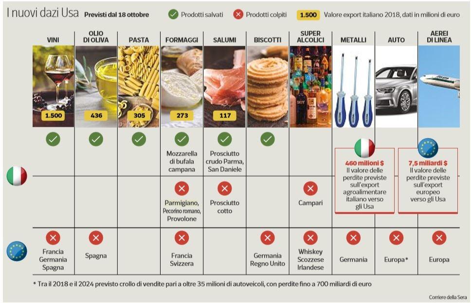dazi usa prodotti europei italia